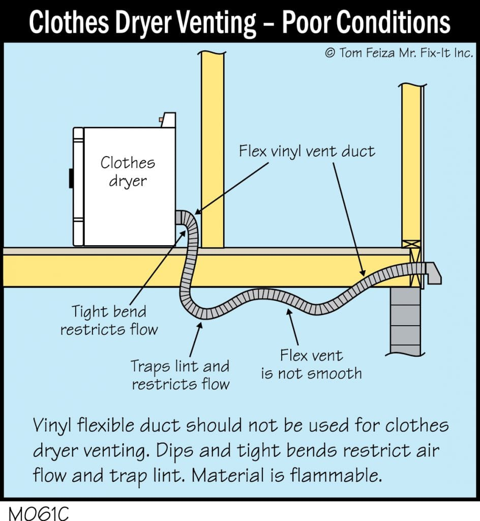 Clothes dryer venting - Poor Conditions